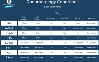 Rheumatology Bloods – Update!